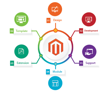Offer Magento Development Services in Small Budget-Services-Web Services-Bangalore