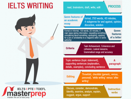 Sep 2nd – Dec 30th – CONNECTING IDEAS IN WRITING MODULE OF IELTS-Classes-Language Classes-Chandigarh