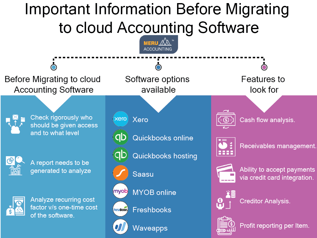Information Before Migrating To Cloud Accounting Software-Services-Other Services-Ahmedabad