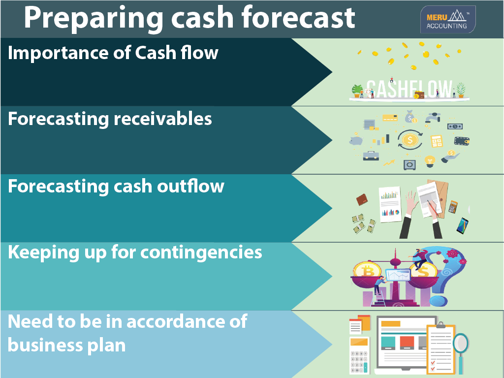 Preparing cash forecast-Services-Other Services-Ahmedabad