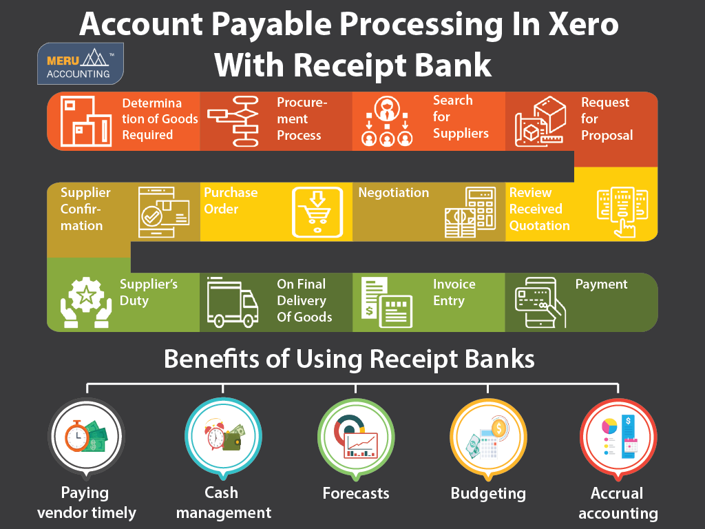 Account Payable Processing In Xero With Receipt Bank-Services-Other Services-Ahmedabad
