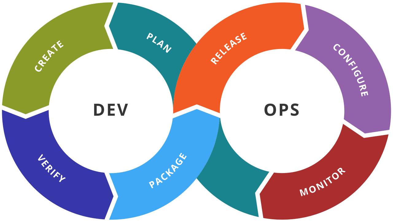 Devops Training in Chennai | Certification | Online Courses-Classes-Computer Classes-Chennai