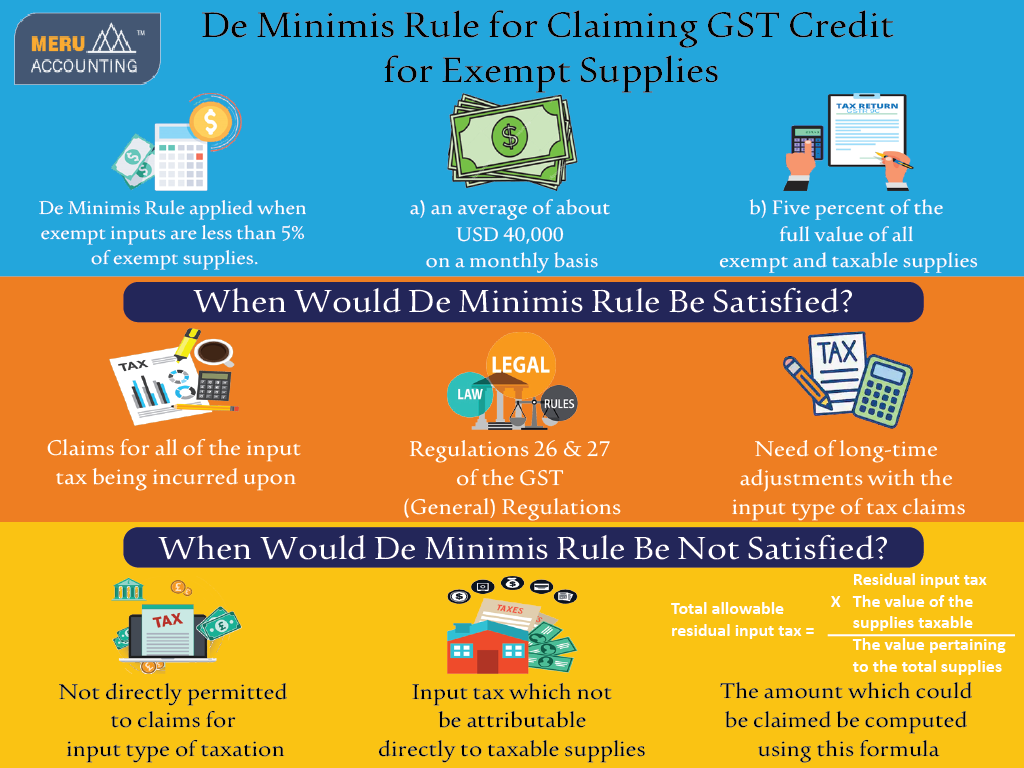 De Minimis Rule for Claiming GST Credit for Exempt Supplies-Services-Other Services-Ahmedabad