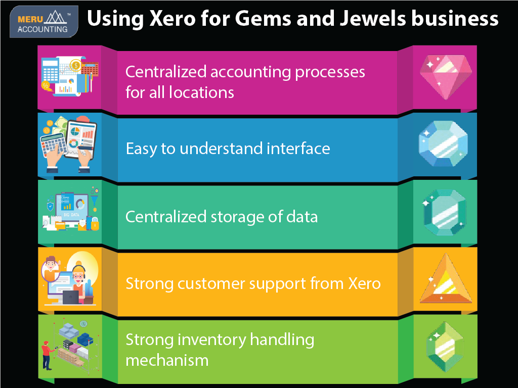 Using Xero for Gems and Jewels business-Services-Other Services-Ahmedabad