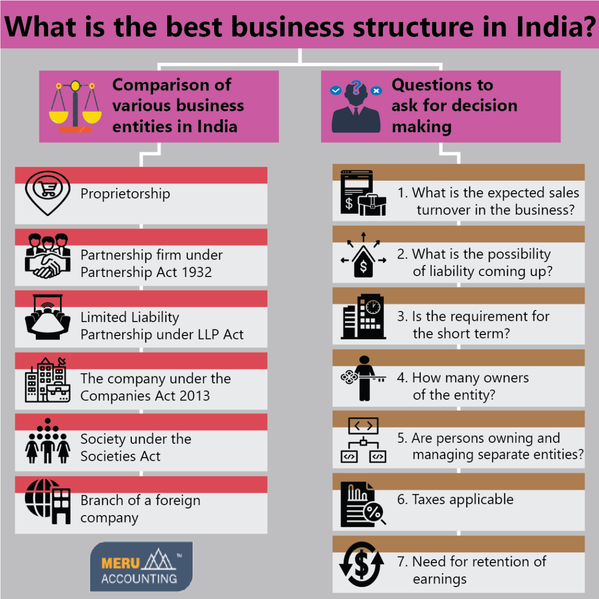 What is the best business structure in India?-Services-Other Services-Ahmedabad