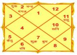 Black magic for miscarriage-Services-Astrology-Delhi